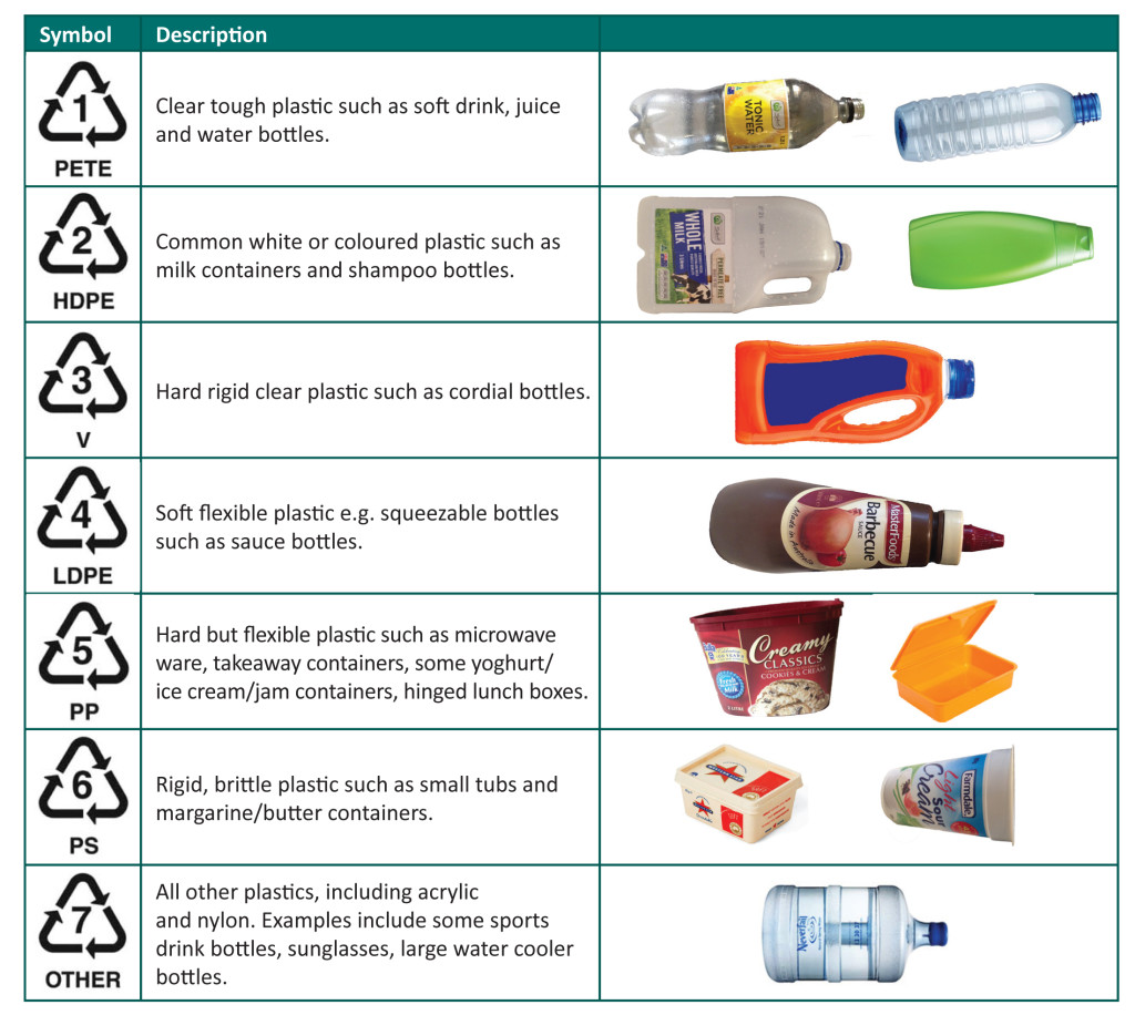 Plastic recycling codes ks environmental plastic recycling codes biocorpaavc Choice Image