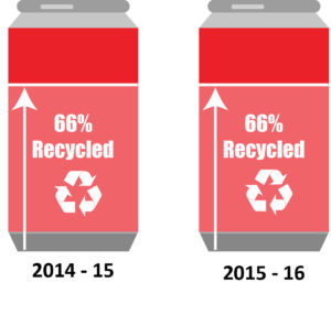 recycling rates - aluminium cans